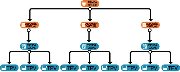 Tienda online Prestashop + varias tiendas físicas con varios Terminales Punto de venta (TPV) por tienda