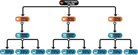 Multi-tienda online Prestashop + varios Puntos de venta (TPV) por tienda Franquiciada + control central