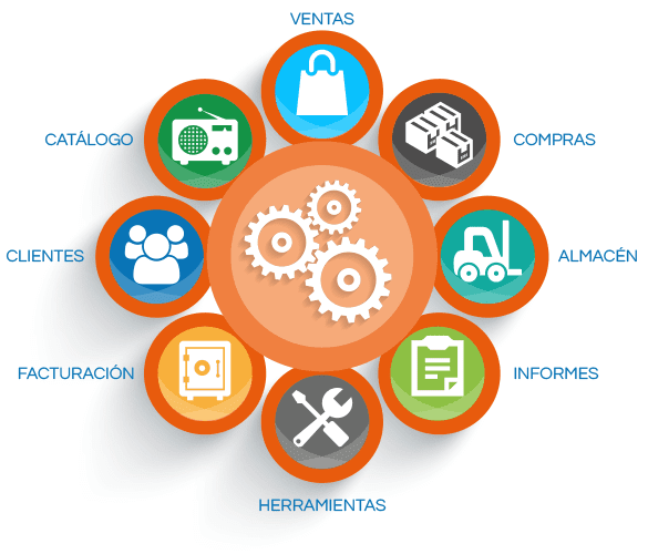 InnovaCommerce ERP - Secciones